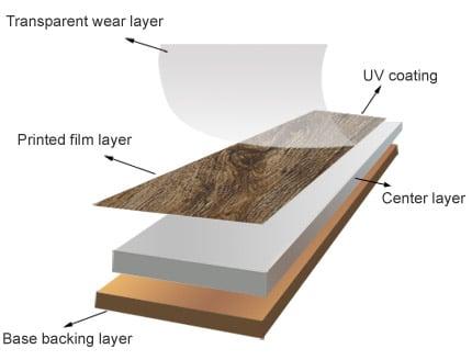Click Lock Vinyl Plank Flooring Manufacturers Pvc Tiles